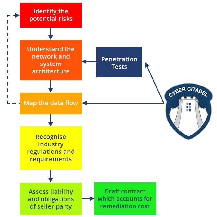 cyber security audit process